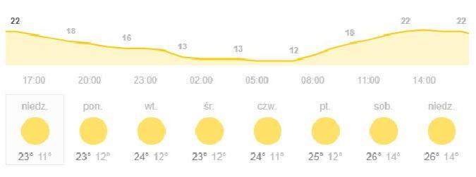 pogoda w Jordanii
